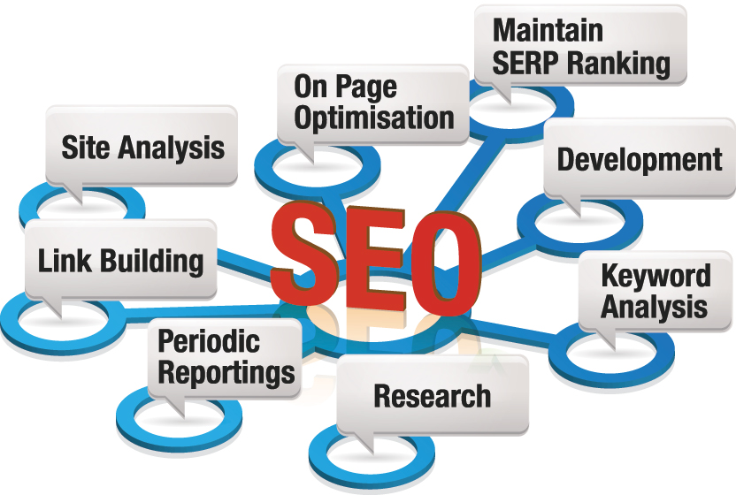 seo in bangalore